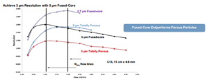 tecnologia fused-core cromatografia