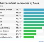 10 piu grandi aziende farmaceutiche