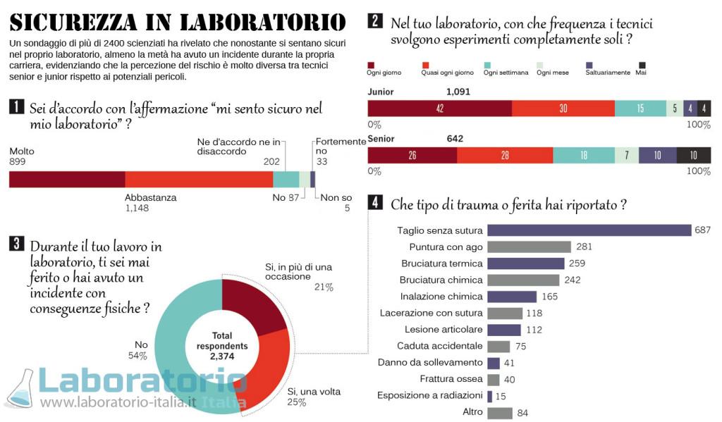 sicurezza in laboratorio infografica sondaggio