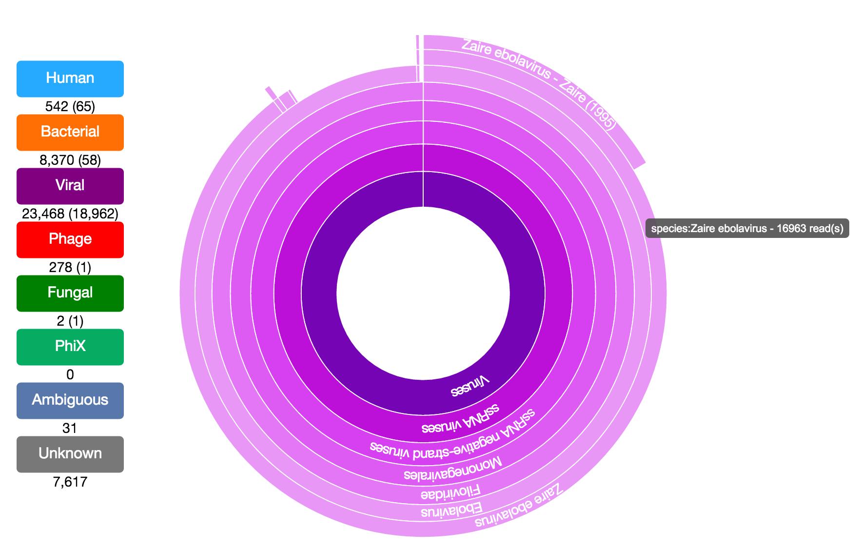 taxonomer metagenetica classificazione