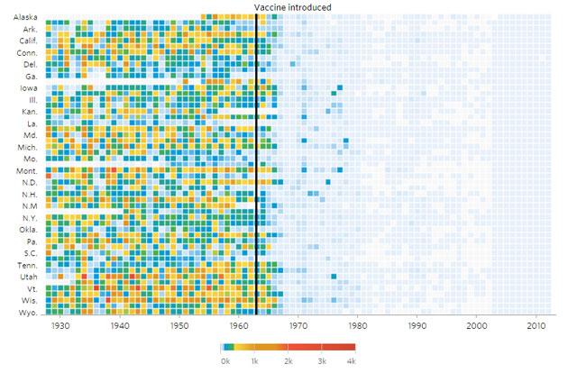 Vaccini, gli effetti in uno splendido grafico