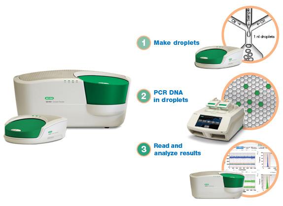 Nuova PCR QX200 da Bio-Rad con sistema droplet digital
