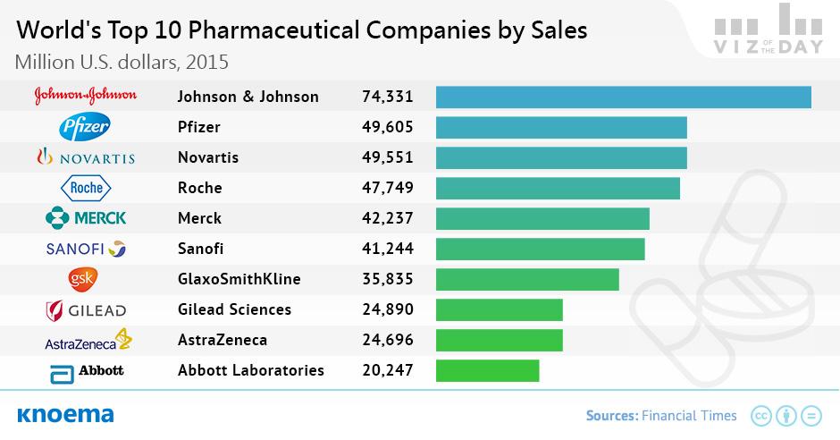 quali sono le 10 più grandi industrie farmaceutiche del 2015 per fatturato ?